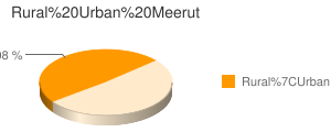 Meerut census population